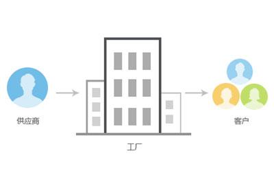 ERP云服務-供應鏈云