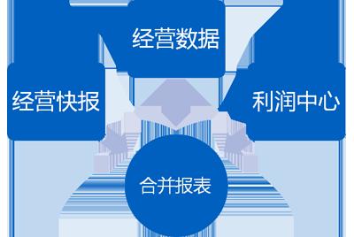 多視角經營數據合并分析,為戰略決策提供重要依據