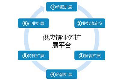 強大的供應鏈業務擴展平臺