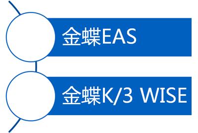 保護已有信息化成果,預置EAS+K/3憑證集成