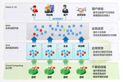 金蝶BOS創新管理平臺